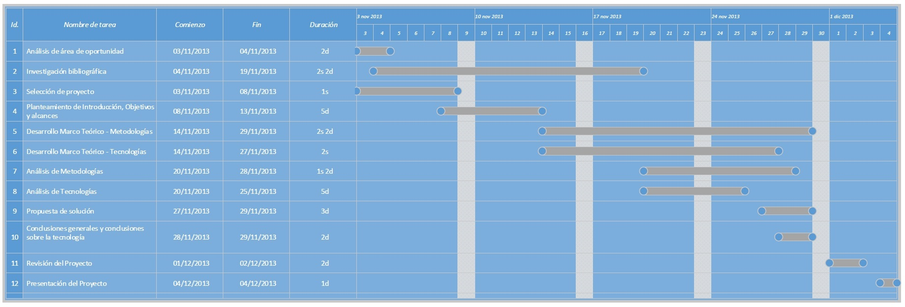 Plan general del trabajo - Diagrama de Gantt